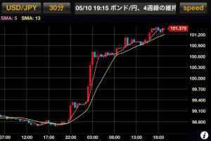 ドル円 100円